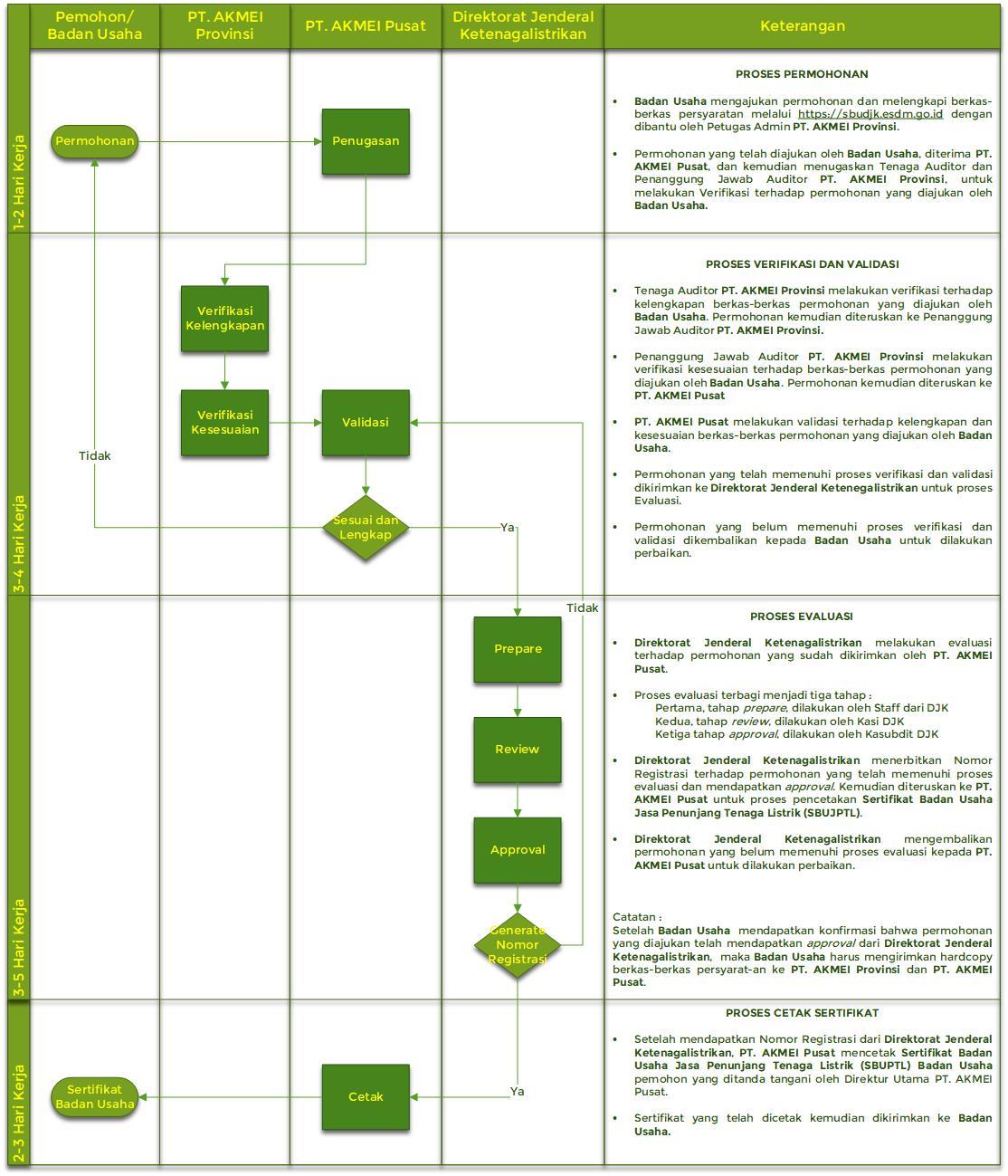 Bagaimana Proses Sertifikasi Badan Usaha ?